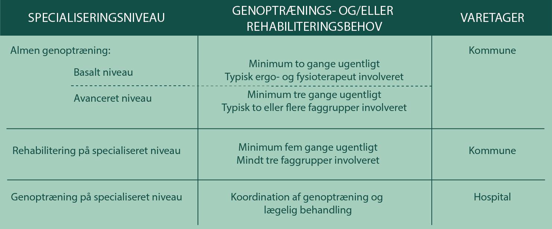 Genoptræningsplanens specialiseringsniveauer